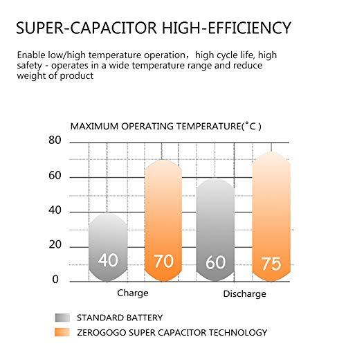 360 Grad drehbares Objektiv Zerogogo RW100 WiFi Dashcam Full HD 1080P Auto Kamera mit Nachtsicht Loop-Aufnahme Super Kondensator G-Sensor magnetische Halterung