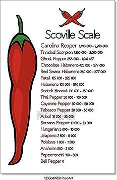 Scoville tabelle