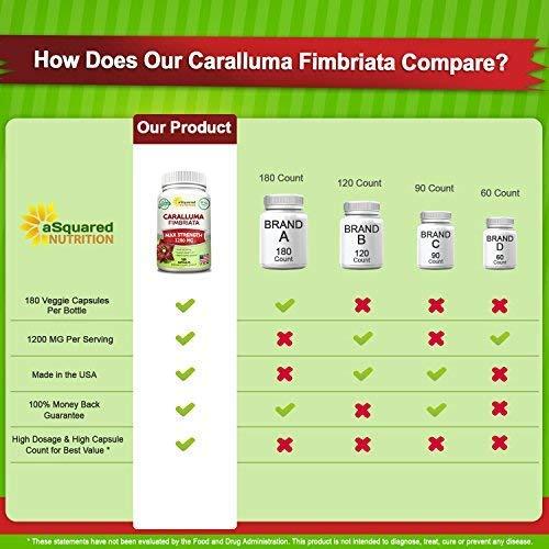Amazon.com: 100% pura caralluma Fimbriata 1200 mg – 180 ...