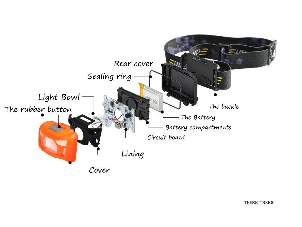 Three trees USB Rechargeable Lampe Frontale LED , très lumineuse, légère et confortable, facile d\'utilisation, parfaite pour la course, la marche, le camping, la lecture, la randonnée, les enfants, le bricolage et bien plus encore