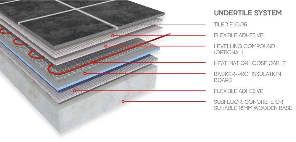 Prowarm Electric Underfloor Heating 200W Mat 4.0m2