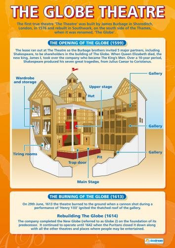 The Globe Theater|English Literature Educational Chart in high gloss paper (33