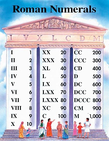 Roman Numerals (Cheap Charts) School Specialty Publishing