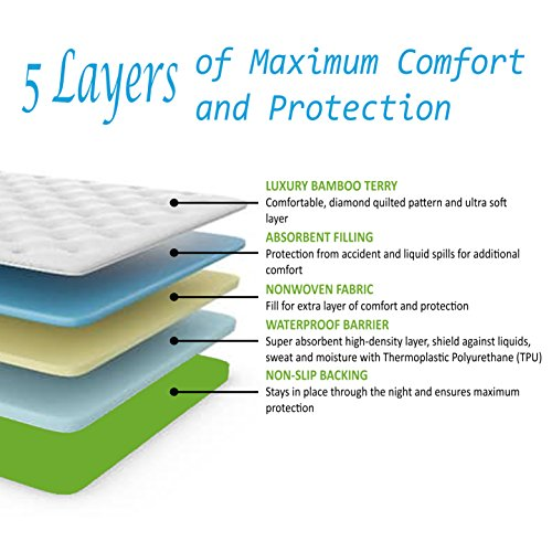 Incontinence Bed Pad Waterproof Mattress Sheet Protector Machine Washable (52'' X 34'') Highly Absorbent Bed Wetting Cover | Extra Soft Bamboo Sleeping Comfort | Kids and Adults by Seffer (Image #1)