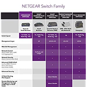 NETGEAR 16-Port Gigabit Ethernet Unmanaged Switch (GS316) - Desktop, Fanless Housing for Quiet Operation
