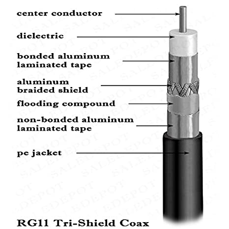 Amazon.com: RG11 COAXIAL Cable with F Connectors on Each end - Tri-Shield Underground Coax Direct Burial Gel Coated Flooded Indoor/Outdoor Wire + Extra ...