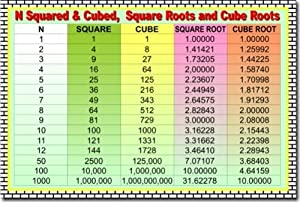 Worksheet Squares And Cubes amazon com squares cubes square roots and cube educational classroom math poster