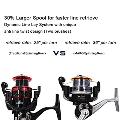 """KastKing® Mako Spinning Reel - 36"""" Fast Line Retrieve - Wide Spool with Unique Anti-Snarl Feature and Carbon Fiber Drag System - Rock Solid 22LBs Max Power - [2016 New Release Sale]"""