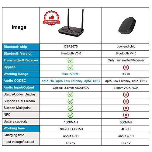 NOTENS Bluetooth 5 0 Transmitter Sender Receiver,NFC Dual