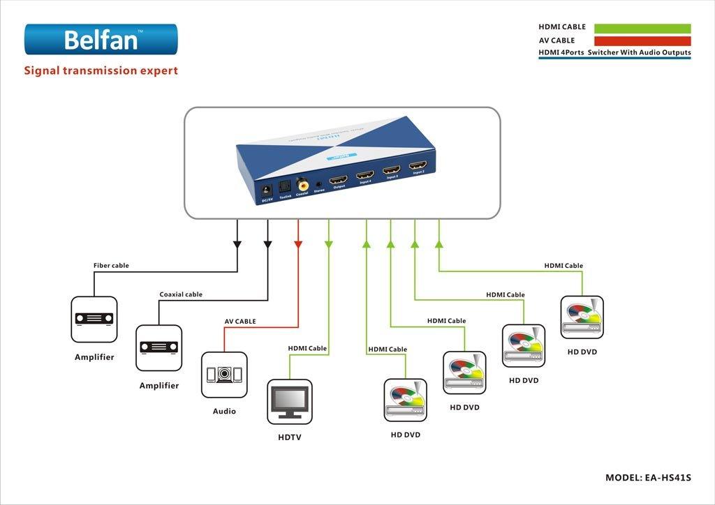 Belfan EA-HAS18 8出力HDMIスプリッター EU 230V対応 16482 B005N71GY4