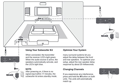 OSD Audio Wireless Subwoofer Kit, Transmitter/Receiver 2.4GHz