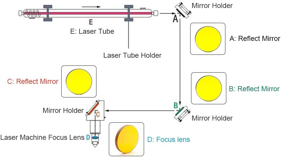 //FL 50.8mm WaveTopSign CO2 Focus Lens use for CO2 Laser Engraving and Cutting Machine 2 0.75 Dia 19.05mm
