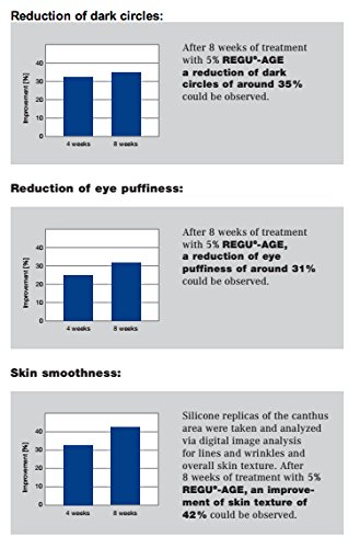 Reborneye - Rejuvenating and Repairing Eye Cream - Advanced Anti-Aging Formula - Fill In Wrinkles & Crow's Feet - Deflates Eye Bags - Reduces Dark Circles - Diminish Puffiness (3)