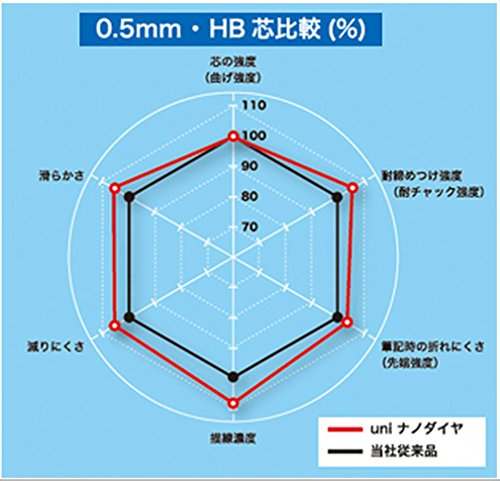 Uni 0.5 Mm 4b Nano Dia Blended Hi-quality Mechanical Pencil Leads, 40 Leads X 10 Tubes, Totally 400 Leads of 0.5 Mm 4b by uni (Image #3)