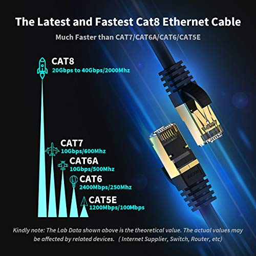 Ethernet Cable 10 ft Cat 8 Cable Zosion RJ45 Internet Patch Cable 2000Mhz 40Gbps High Speed LAN Wire Cable Cord Shielded for Modem, Router, PC, Mac, Laptop, PS2, PS3, PS4, Xbox, and Xbox 360 Black