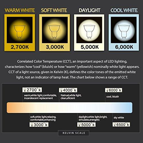 LOHAS LED GU10 Dimmable Light Bulbs, 6 Watt Daylight White(5000K) Recessed  Lighting