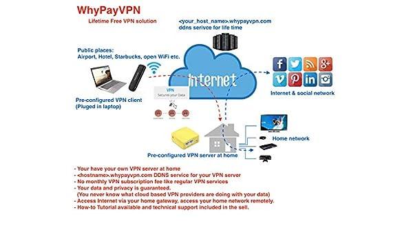 Avg secure vpn c'est quoi