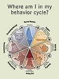Behavior Cycle Poster
