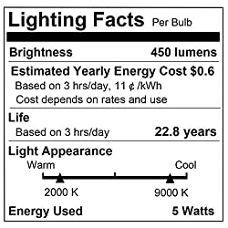 LOHAS Smart E12 LED Bulbs Candelabra Base, WiFi Co