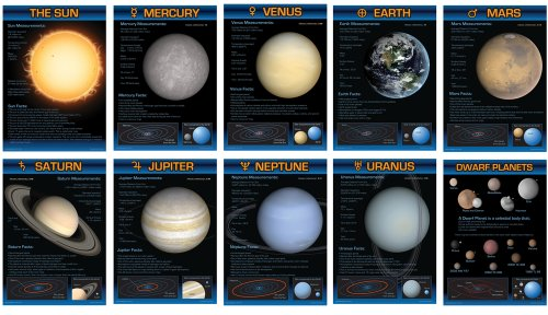 Carson Dellosa Mark Twain Planets Bulletin Board Set - Cork Planet