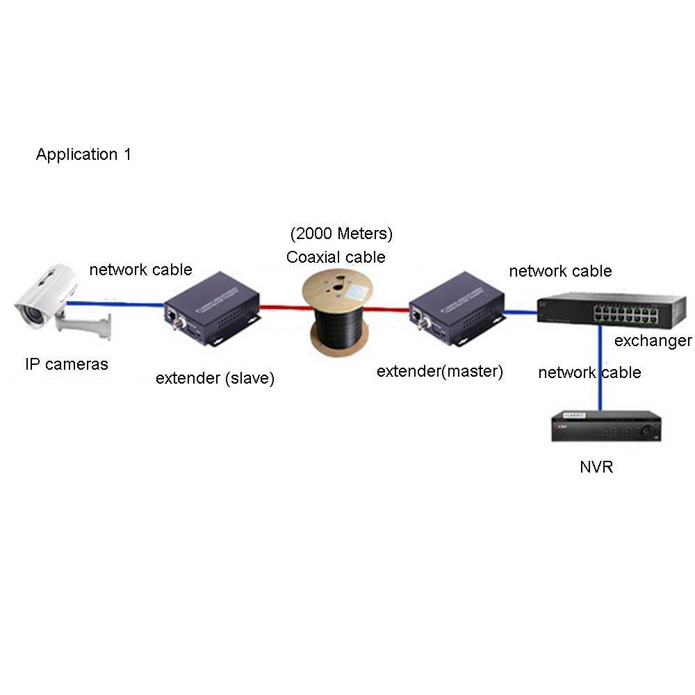 HD 1080P Convertidor de extensor de red IP Cable coaxial ...
