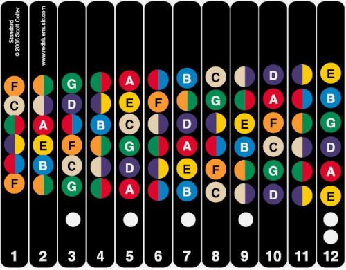 Learn in color on guitar