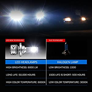 GEEMAI LED Headlight Bulbs All-In-One Conversion Kit-H13(9008),12000LM/80W/6000K Cool Top CSP Light Source,Compact And Easy To Install,Lifetime Support.