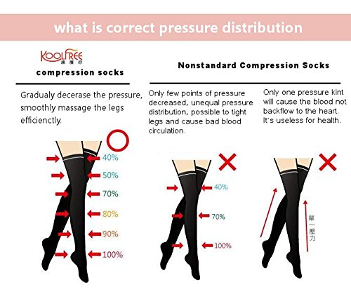 KoolFree Far Infrared Medical Grade Graduated Compression Stockings for Men and Women, Travel Nurse Pregnancy Knee High Socks, Closed toe, 23-32mmHg (All size S-3L) (XXXL, beige) by Koolfree (Image #2)