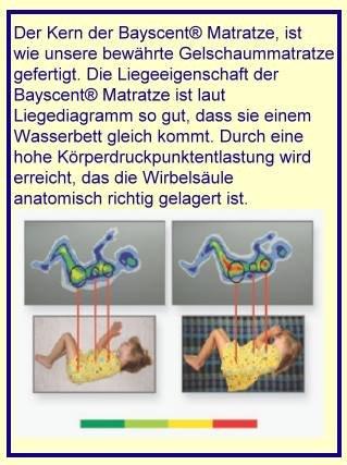 Gelschaum Kinderbettmatratze Kinder Matratze 70 x 140