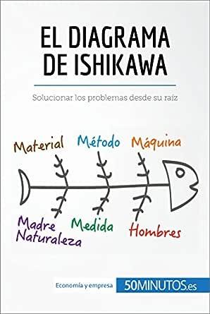 El diagrama de Ishikawa: Solucionar los problemas desde su