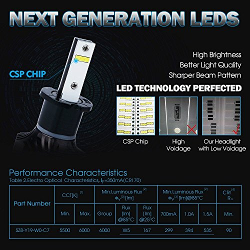Amazon.com: Torofibi LED H3 LED High Beam/Fog Light Bulbs kits -CSP Chips/Adjustable Beam Pattern-60W 9000LM 6000K: Automotive