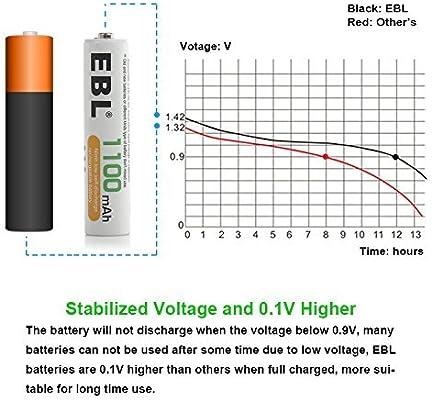Typical 1100mAh, Minimum 1000mAh EBL 20 Pack AAA Rechargeable Batteries Ni-MH 1100mAh High Capacity