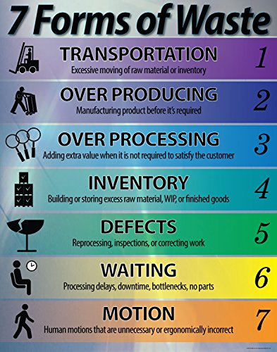 7 Forms of Waste List Lean Poster