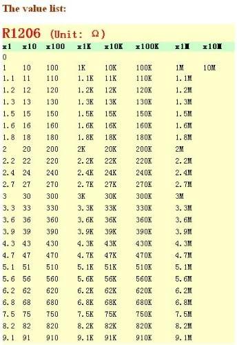 100 x 619r Ω 619 Ohm 1/% 1206 rc02g 0.25 Watt tk50 SMD Resistors//SMD Resistors