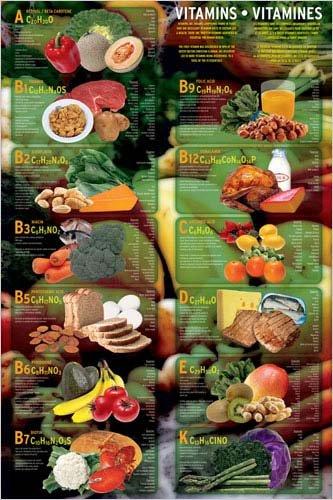 Vitamins, Poster Print