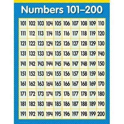 Charts Creative - Creative Teaching Press Numbers 101-200 Chart (1304)