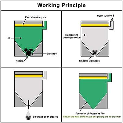 Limpiador de Cabezales de Impresión para Impresoras HP 8610 8600 ...