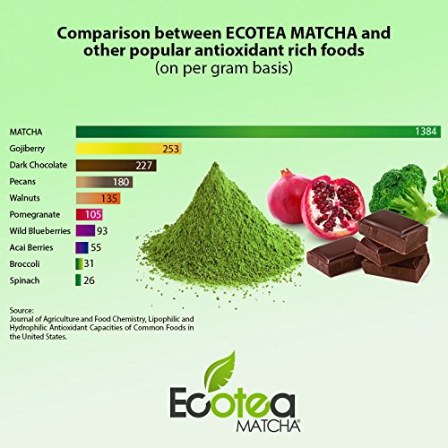 ecotea matcha Green Tea