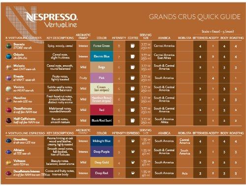 Nespresso vertuoline coffee espresso vertuoline welcome - Range capsule nespresso mural ...