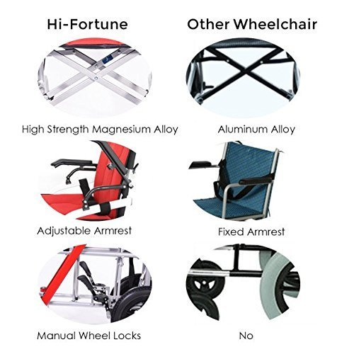 Hi-Fortune 21 lbs Lightweight Transport Medical Wheelchair with Adjustable Armrests and Hand Brakes, Portable and Folding with Magnesium Alloy, 18'' Seat, Red by Hi-Fortune (Image #4)