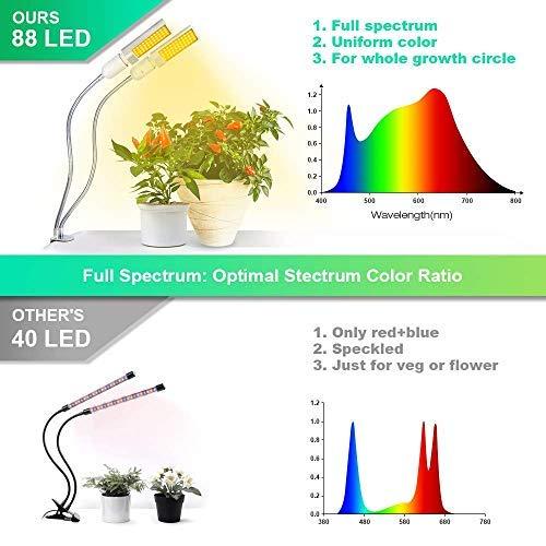 Amazon.com: Relassy - Lámpara LED de crecimiento para ...