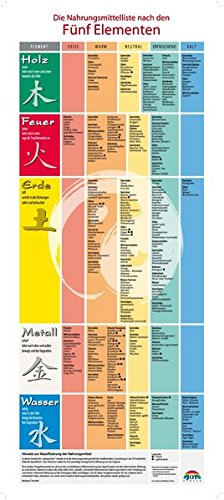 plakat nahrungsmittelliste zur ernährung nach den fünf elementen