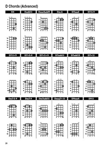 Charango Chords Image Collections  Chord Chart Guitar Complete