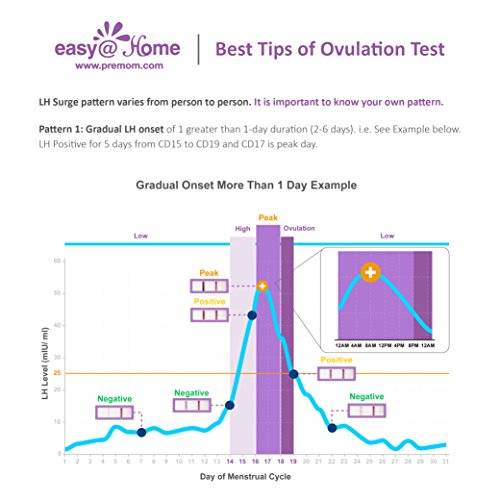 Easy@Home branded 100 Ovulation (LH) Urine Test Strips, 100 Tests by Easy@Home (Image #2)