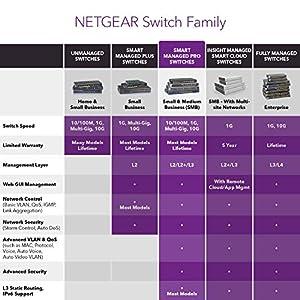 NETGEAR 26-Port Gigabit Ethernet Smart Managed Pro PoE Switch (GS324TP) - with 24 x PoE+ @ 190W, 2 x 1G SFP, Desktop…