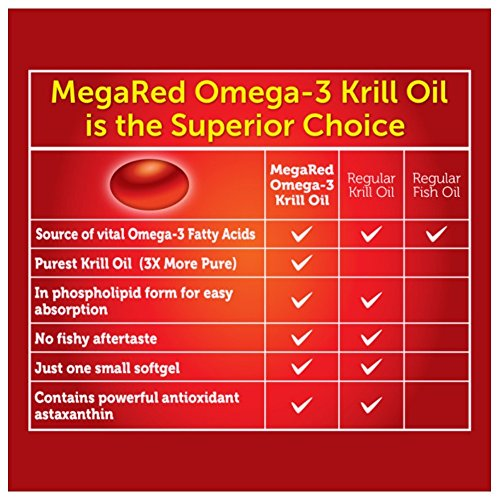 MegaRed Ultra Concentration Omega Krill Oil 750mg, 40 ct (Pack of 12) by Schiff (Image #4)
