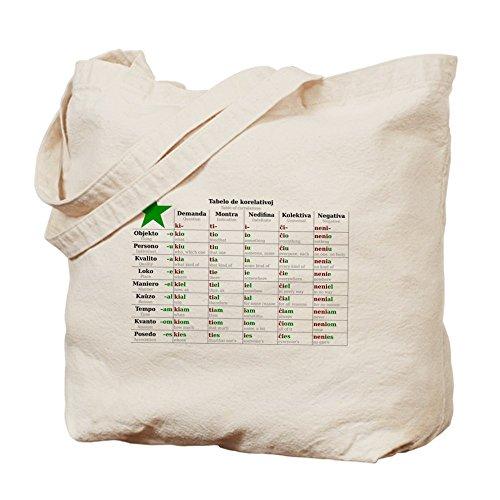 CafePress–Table of correlatives–Leinwand Natur Tasche, Reinigungstuch Einkaufstasche