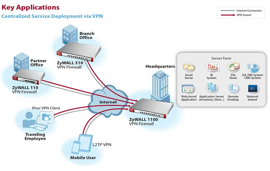 Zyxel Next Generation Vpn Firewall With 2 Wan  1 Opt  4