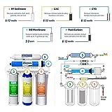 iSpring RCC7 High Capacity Under Sink 5-Stage