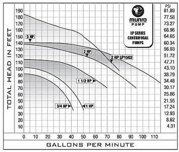 munro smart box wiring diagram amazon com munro lp300b 3hp turf irrigation pump self priming  munro lp300b 3hp turf irrigation pump